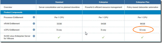 32 vCPU available only in Enterprise Plus