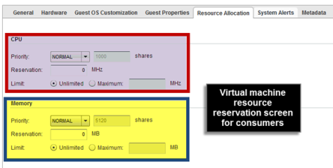 Per VM reservation options for Consumers