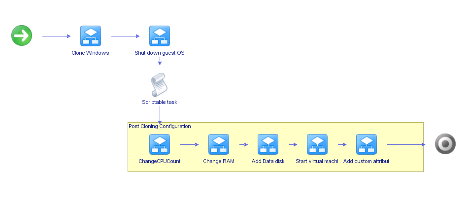 How to use vCenter Orchestrator to reduce your template maintenance